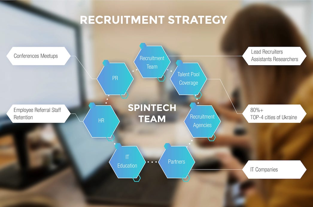 Spintech recruitment strategy